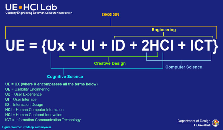 Background Notes Ue Hci Lab